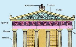 Схема фасада дорического храма
